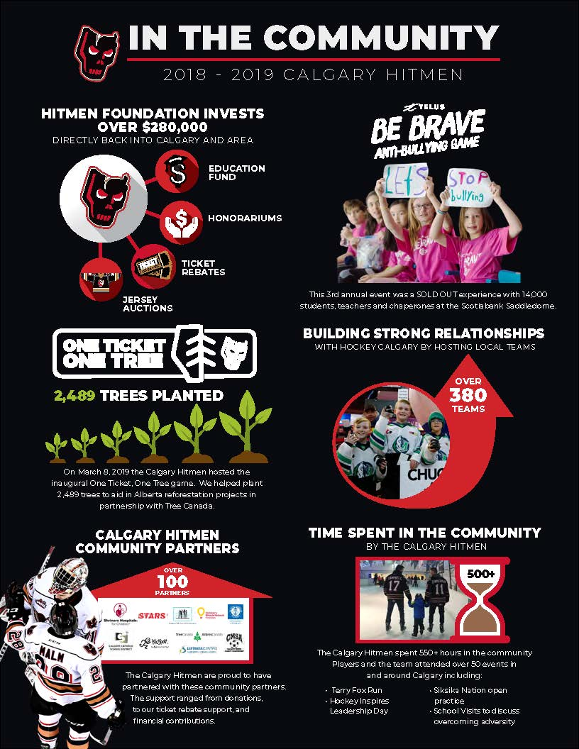 2018_2019_Hitmen_Communitiy_infographic 2